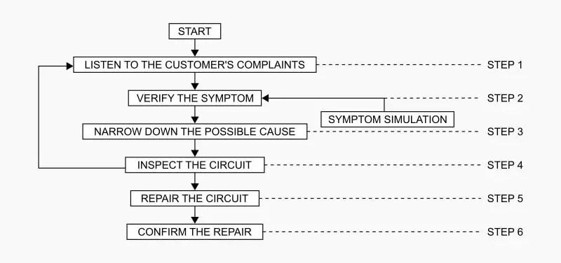 Automotive Electrical Problems Workflow