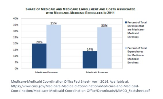 Health care services use after medicaid to dual transition for in 2013 there were 107 million people enrolled pdf in both medicare and medicaid dual eligibility depends on age income and disability ccuart Choice Image