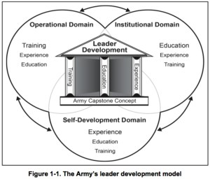 military leader assessment and development Army senior reserve officers' training corps leader development and assessment course (ldac), cadet practical field training (cpft) military skills, professional knowledge and professional military education (pme) requirements.