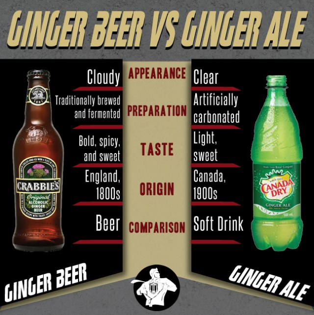 Ginger Beer and Ginger Ale