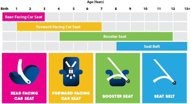 Car Seat Timeline