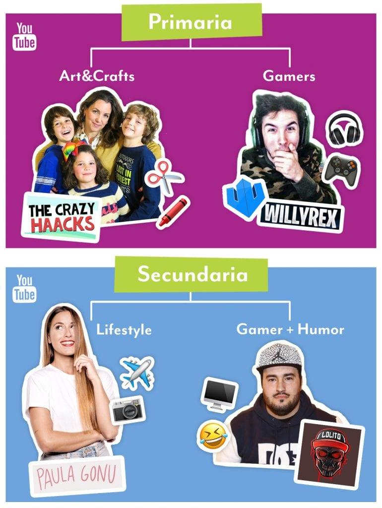 Infografía Tendencias Youtube Infancia y Adolescencia