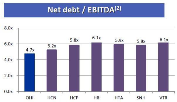 Source: Omega Investor Presentation