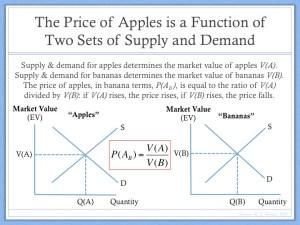 Example of Price Determination Barter Economy (1)
