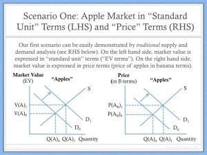 Example of Price Determination Barter Economy (3)