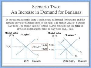 Example of Price Determination Barter Economy (4)