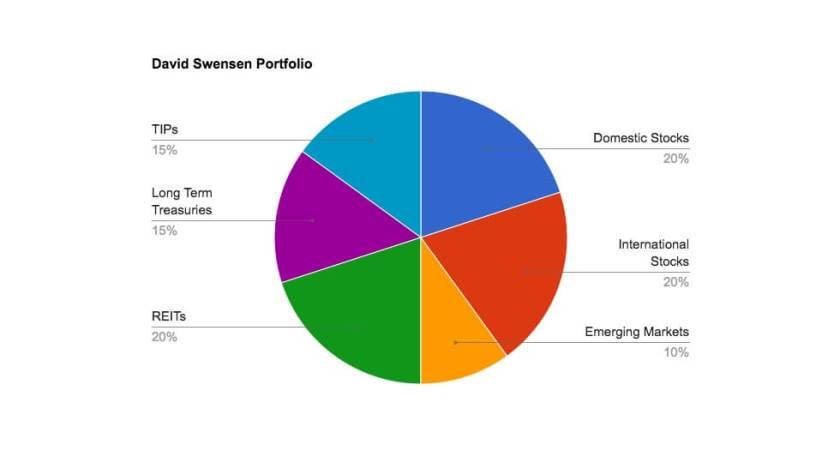 David Swensen's recommended retirement portfolio