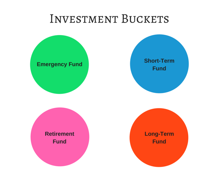 Four investment buckets to start