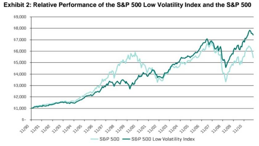 Low risk stocks have outperformed the S&P 500