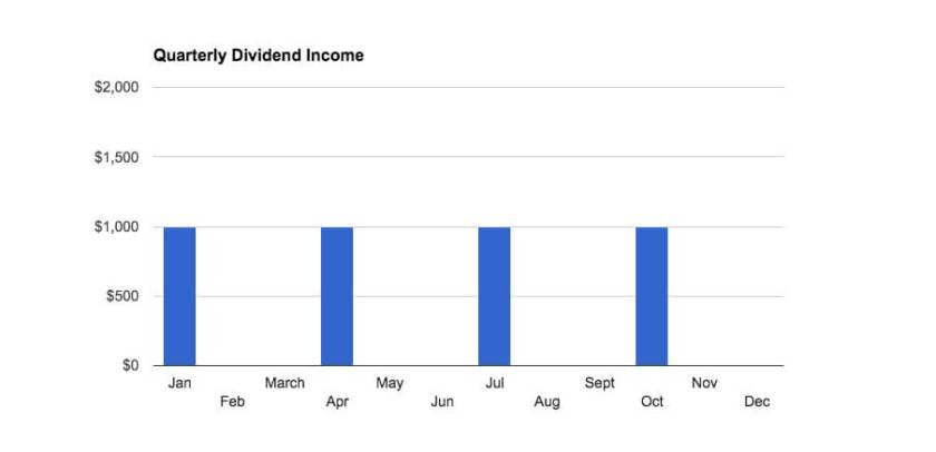 What quarterly dividend income looks like