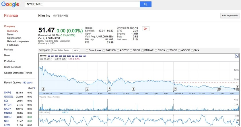 Google Finance is an investment tool that will tell you most investor information