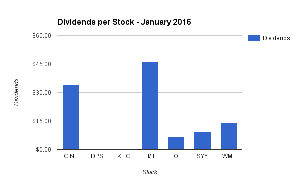 Dividend Income by Stock in January