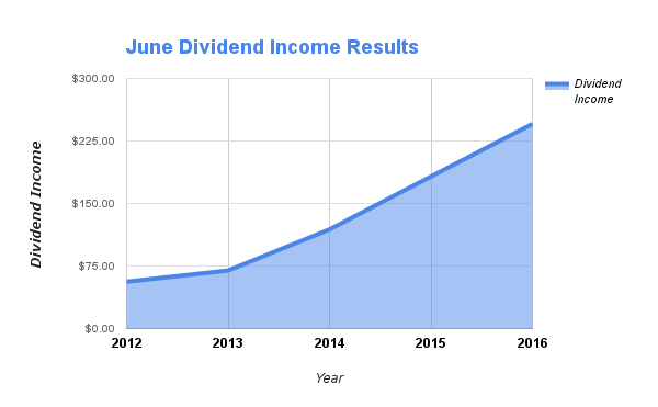 June Dividends