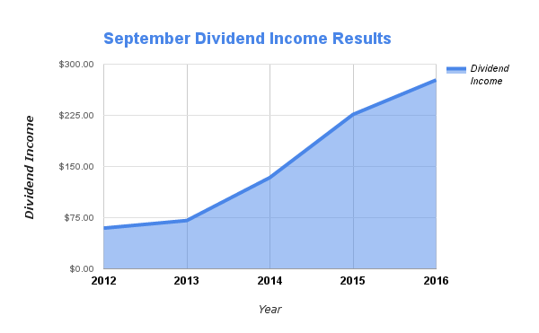 September Dividends