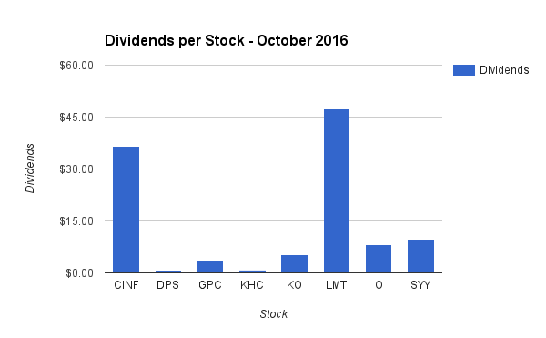 Dividend Income by Stock