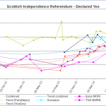 Scottish Independence - Polling Trends