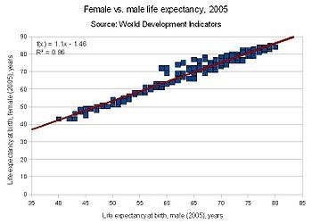 English: graph of female vs. male life expecta...