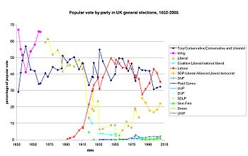 English: Popular vote by party in UK in genera...