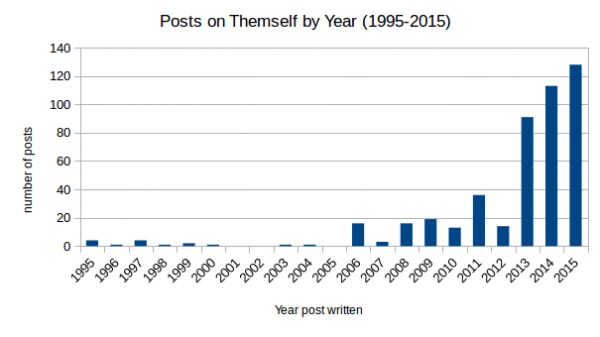 Graph showing posts on Themself by the year that they were written