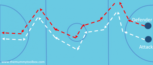 Copy cat drill visual - netball defence drill