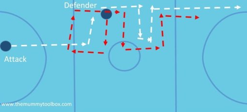 pushing out drill visual - Netball defence drills
