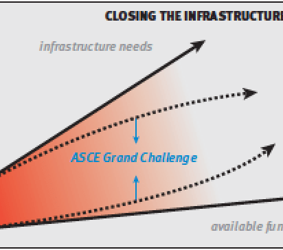 ASCE's Challenge initiative seeks to close the gap between the nation's infrastructure urgency and the funding available to address it, through a multifaceted approach involving innovation, performance-based standards, resilience and life cycle cost assessment. (Data provided by the ASCE)