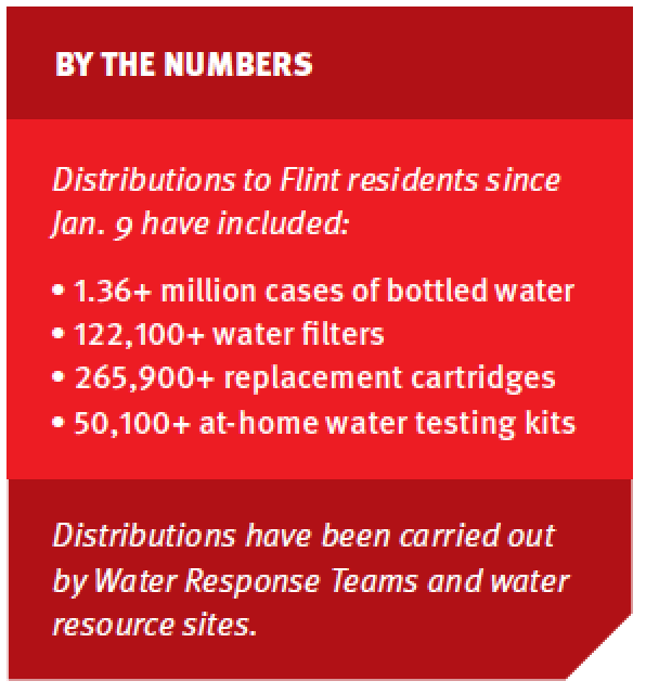 Distributions have been carried out by Water Response Teams and water resource sites.