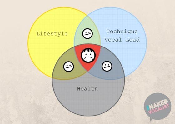 Vocal injury prevention