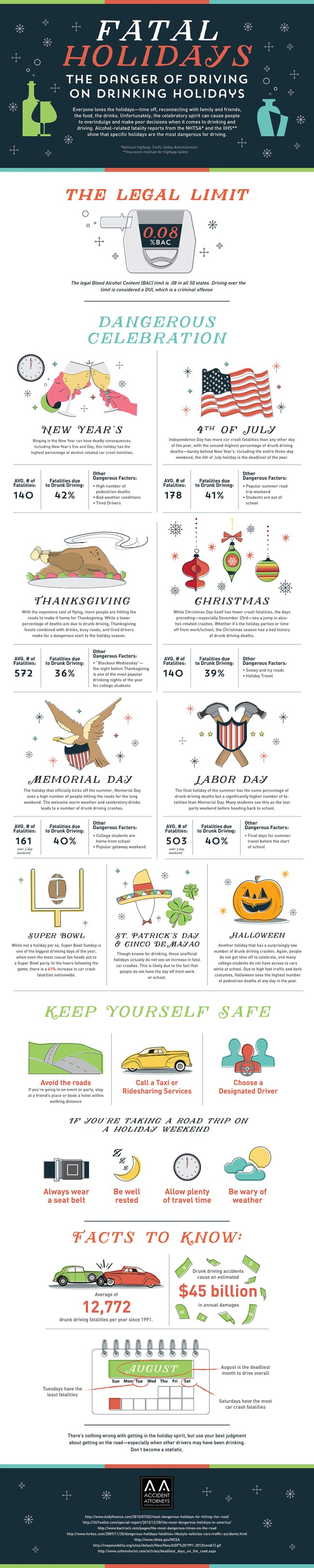Drinking and Driving on the Holidays Statistics