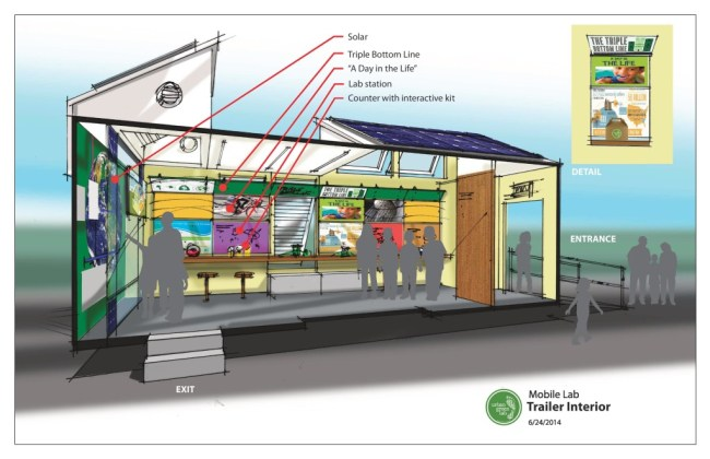 Urban Green Lab