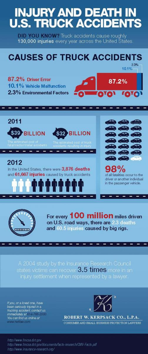 columbus-truck-accident-lawyer-infograph