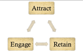 The 3 Stages of Business are Attract, Engage and Retain.