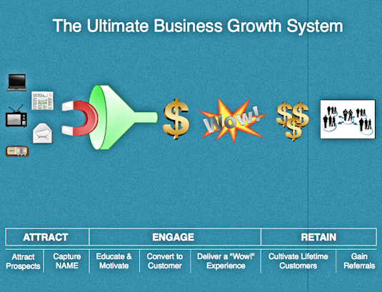"""The heart of the system is the """"magnet"""" that you'll use to promote your firm and attract new leads."""