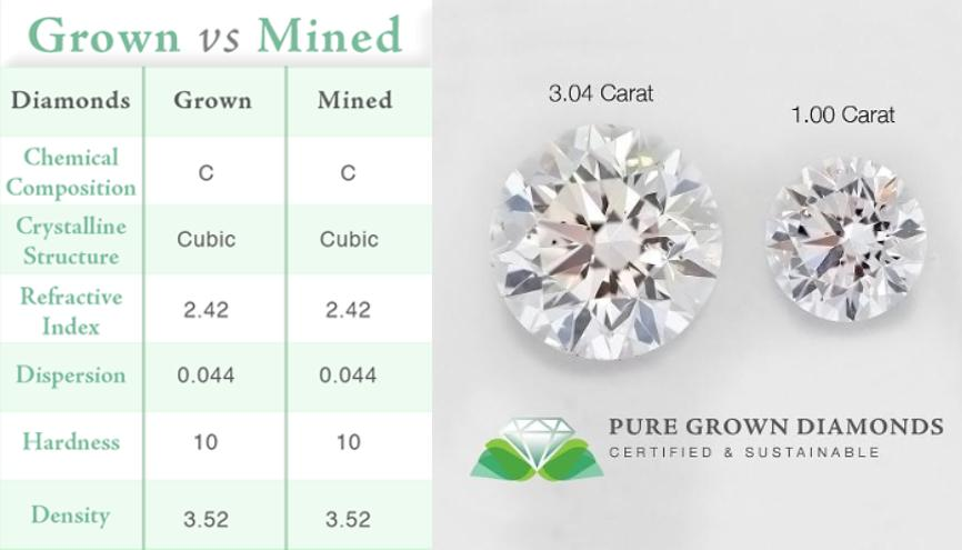Image Result For Lab Created Diamonds Canada