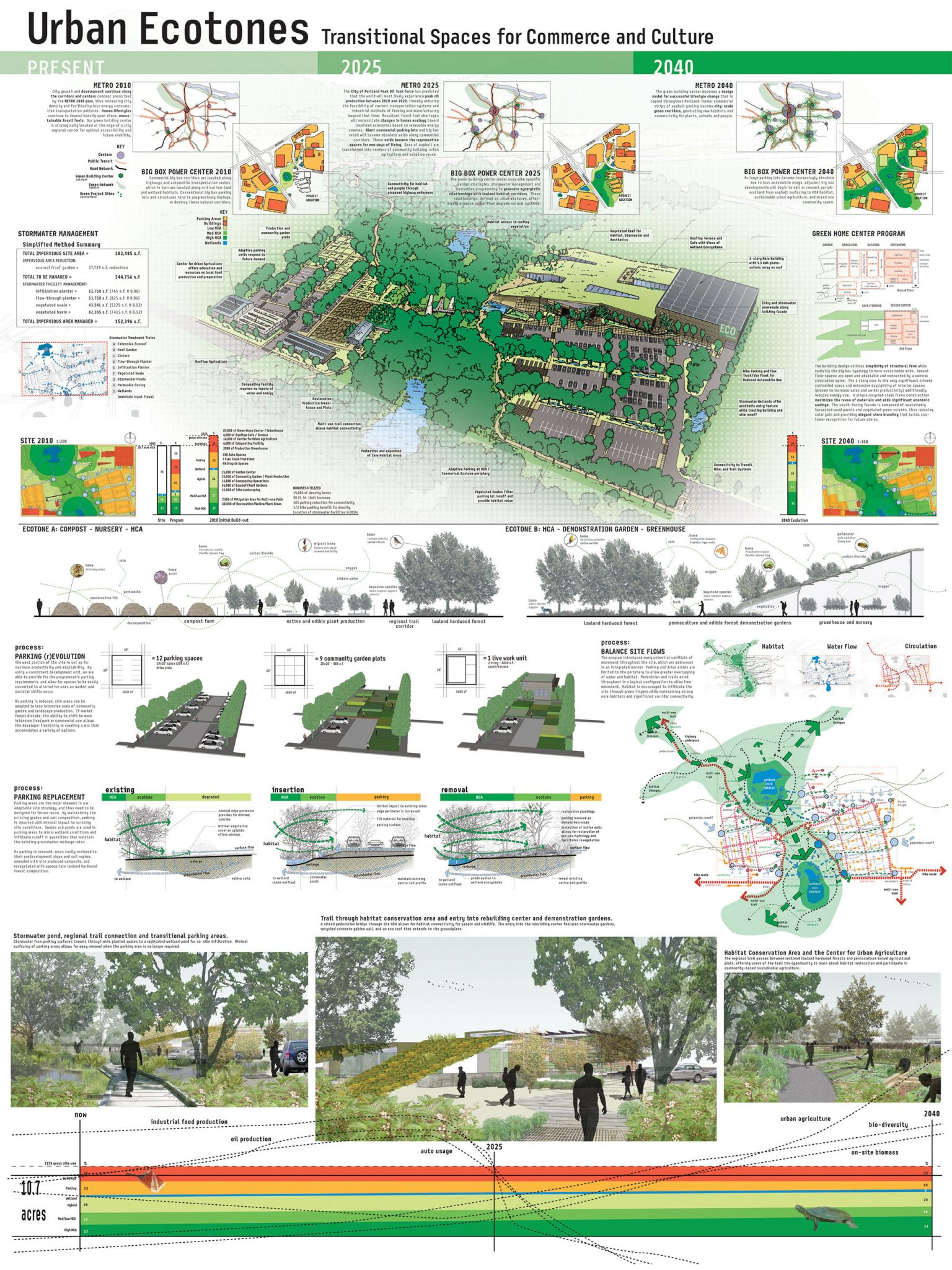 Crossing The Design Science Divide The Nature Of Cities