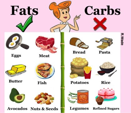 Wilma Flintstone at the top of two columns. Column left is titled Fats, and column right Carbs. Fats include eggs, meat, butter, fish, avocados, nuts, and seeds. Carbs include bread, pasta, potatoes, rice, legumes, and refined sugars.