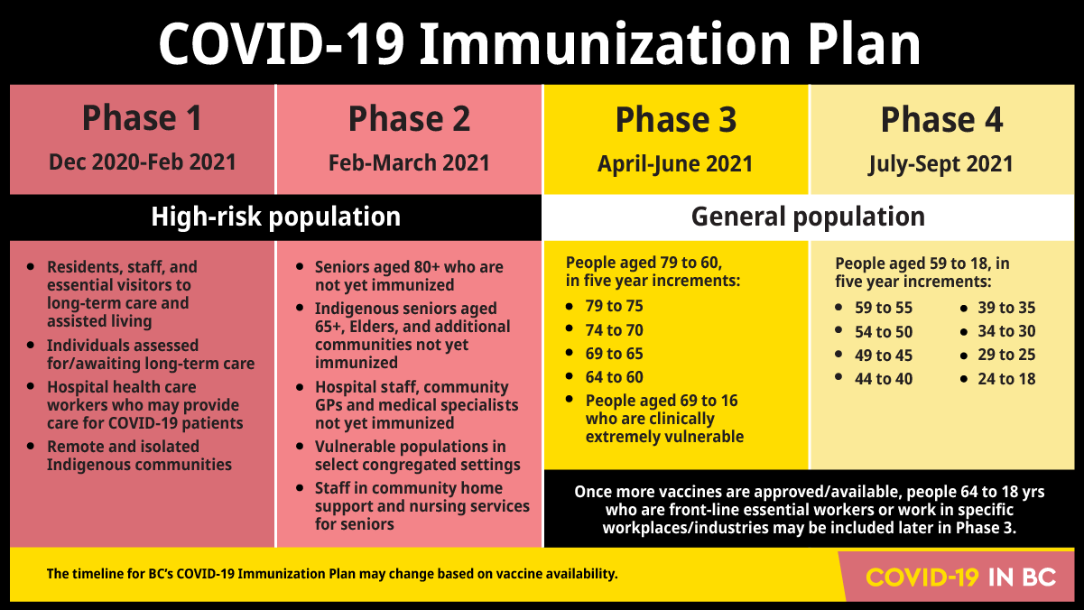 A graph shows the four phases of the COVID-19 Immunization Plan
