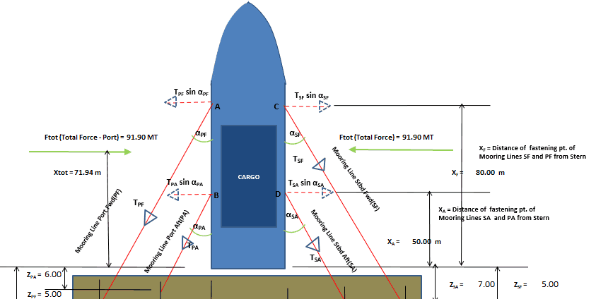 Vessel with Stern on Quay: A simplified method for mooring design
