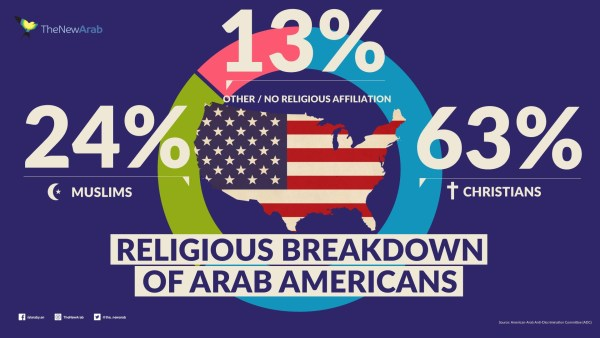 Infographic – Religious Breakdown