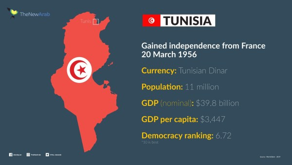 Tunisia in numbers