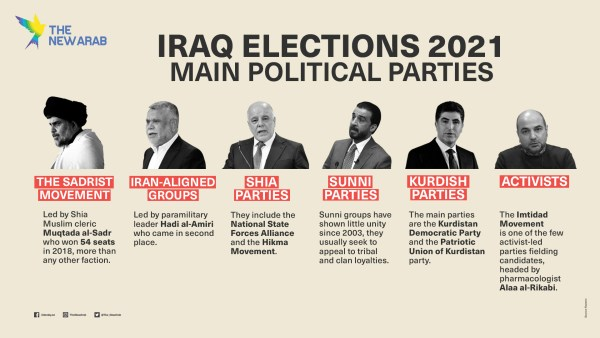 Iraq Elections Main Parties