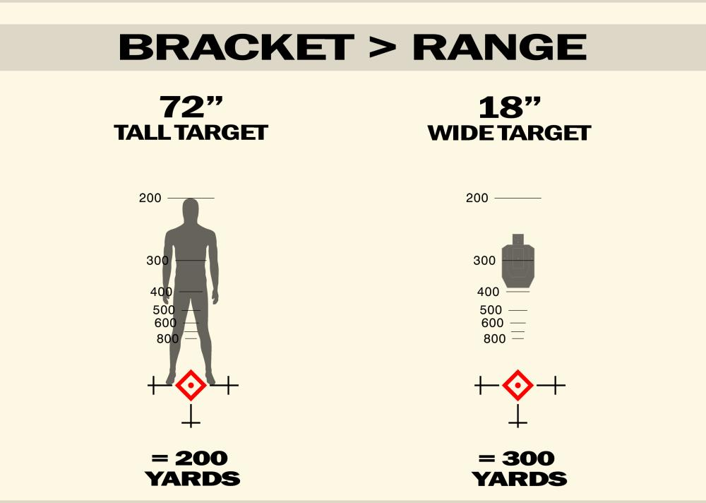 Bracket_Range
