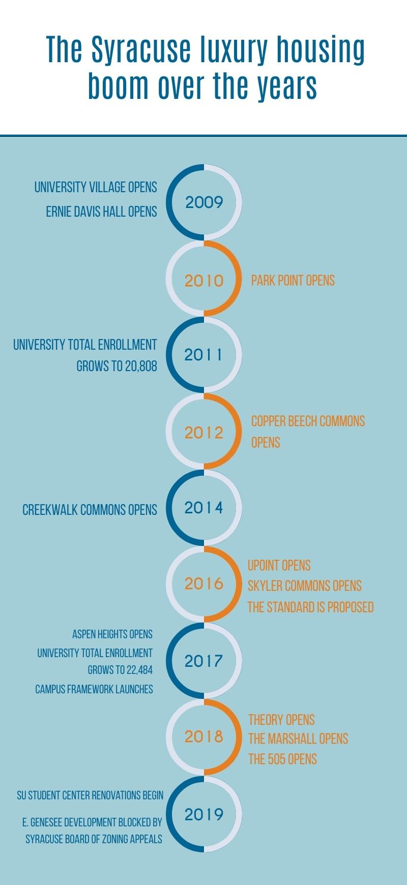 Housing Boom timeline