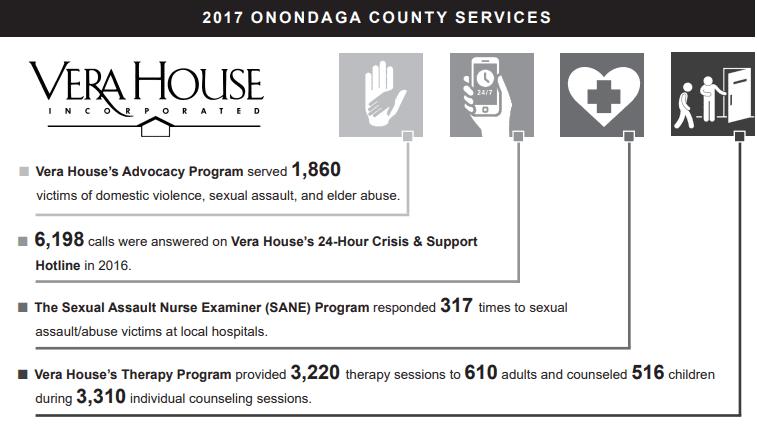 2018 Vera House Community Report