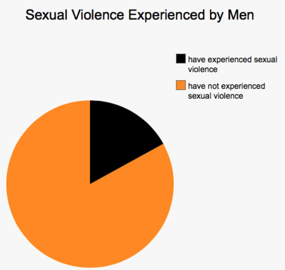 Infographic: Sexual Violence Experienced by Men