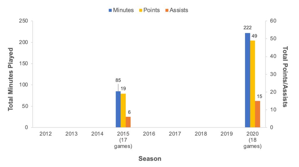 Inside Jacki Gemelos' remarkable, improbable 2020 season