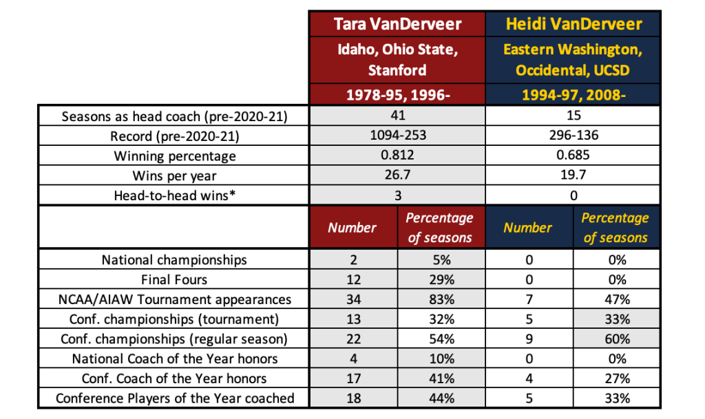 Tara and Heidi VanDerveer have coaching records few can match