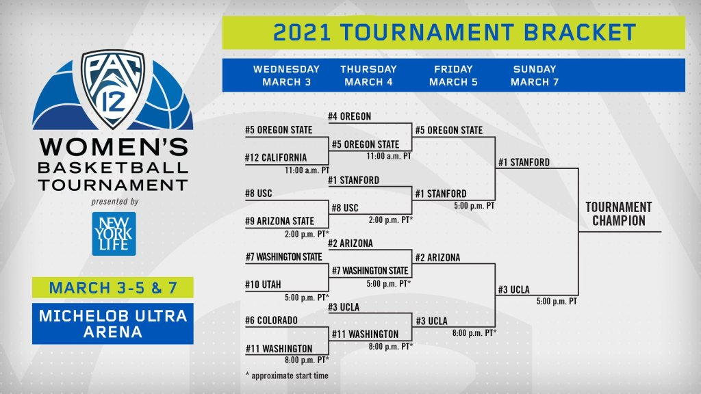 Pac-12 Tournament: Stanford and UCLA advance to the championship game