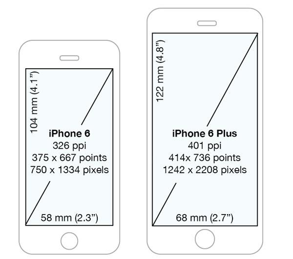 "<img src=""https://i2.wp.com/www.thenextrex.com/wp-content/uploads/2015/06/IPhone-6-size.jpg?resize=600%2C531"" alt=""IPhone 6 and IPhone 6 Plus size"">"