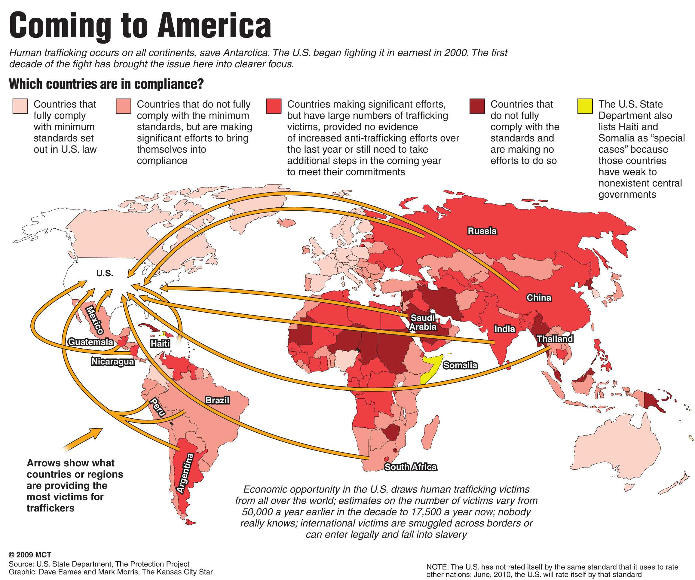 Human Trafficking Country List